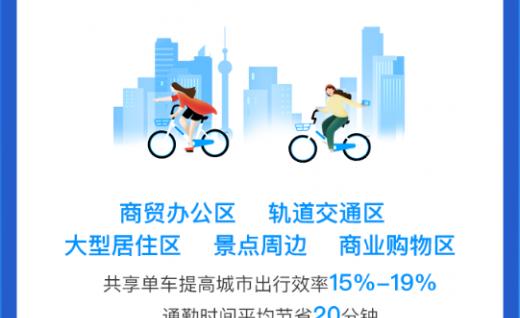 两轮成出行?#36335;?#23578;,哈啰成2.8亿中国人日常出行选择